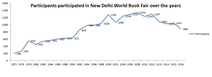 New Delhi World Book Fair Over the Years